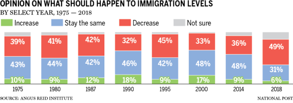 Canadians opinion on immigration levels